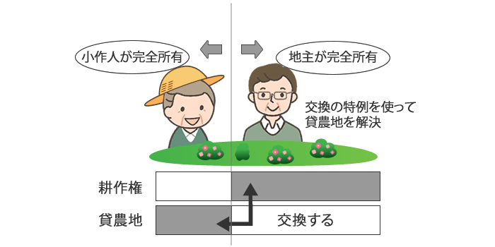 小作人が完全所有 地主が完全所有 交換の特例を使って貸農地を解決